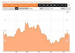 Borsa Milano chiude sui minimi di seduta aspettando la Fed