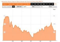 Borsa Milano cede -3%, Sell su greggio, oro, euro e azionario
