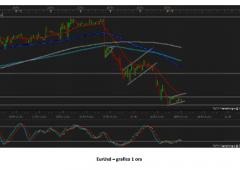 Post shock Bernanke: analisi tecnica su valute
