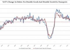 Usa: ordini di beni durevoli +3,6% in maggio