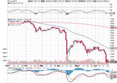 Trading: guadagnare con il crollo dell'oro