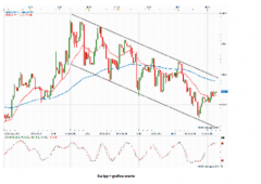 Oro: il crollo non è finito, attenti ai livelli tecnici