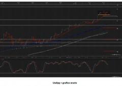 Fiammata dollaro, euro verso trend ribassista?