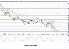Euro post Draghi: al via fase ribassista?