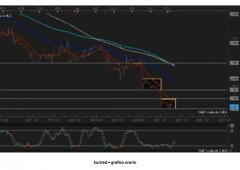 Trading: sfruttare la volatilità per aumentare guadagni