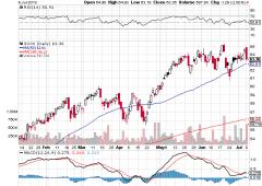 Wall Street in rialzo. Titoli chip: è il momento di vendere?