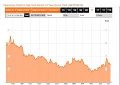 Borsa Milano nervosa, spread verso 280, trema Mediaset