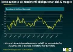 Con Draghi Bce stile Fed, verso il Quantitative Easing europeo