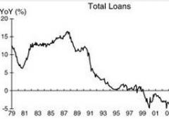 Eurozona verso decennio perduto, come Giappone