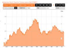 Fitch: bond di Finmeccanica spazzatura
