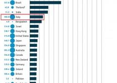 Parlamentari guadagnano sei volte più di noi