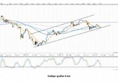 Eur/usd: previsioni in vista discorso Bernanke