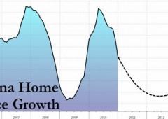 Bolla immobiliare cinese è pronta a scoppiare