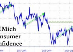 Wall Street in ribasso malgrado record consumi