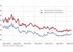 Fed: uscita rimandata a ottobre, Bce in ritardo