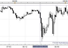Borsa Milano euforica: Ftse Mib +2% nel giorno della Bce
