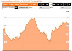Euro: accelerazioni in vista, target oltre $1,33