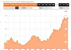 Mediaset mette ancora il turbo, +205% da novembre