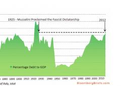 Debito/Pil peggiore dai tempi Mussolini