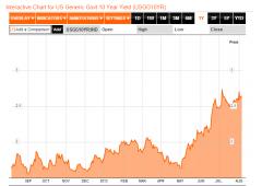 Treasuries, bond sovrani peggiori nel mondo