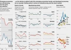 2013: il sorpasso. Economie avanzate battono emergenti