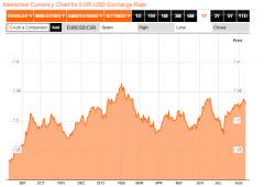 Mercati: pochi scambi e liquidità ai minimi