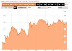 La minaccia della scarsa liquidità sui mercati