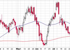 Sell off su valute emergenti, è il momento del dollaro?