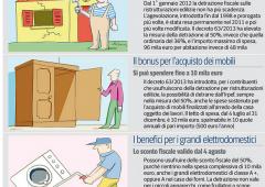 Elettrodomestici e mobili: come ottenere l'ecobonus