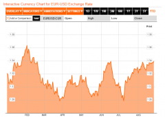 Dollaro venduto: inizio di un trend o parentesi siriana?