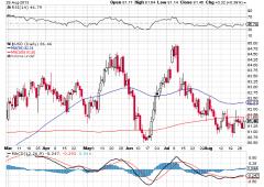 Volatilità in aumento, come fare trading