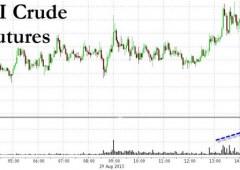 Wall Street in rialzo, ma si sgonfia proprio sul finale
