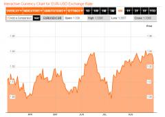 Euro sotto $1,33. Quando tornare ad acquistarlo?