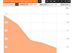 Torna a crescere volatilità, cosa accade all'euro?
