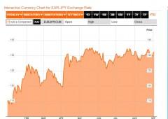 Mercati: la liquidità non è ancora sufficiente