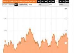 Analisi tecnica dell'euro in attesa delle parole di Draghi