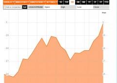 Wall Street piatta, si valutano Siria ed economia