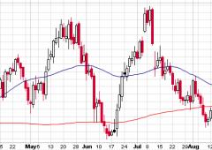 Analisi tecnica dollaro dopo dato occupazione Usa