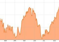Borsa Milano corre: +1%. Vola Fiat +5% dopo rumor