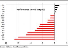 Krugman vede crisi senza precedenti