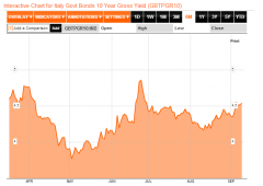 Asta: tensioni politiche, tassi a 12 mesi al record da 2012