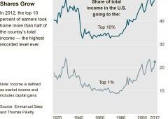 Usa, i ricchi si godono il 95% della ripresa