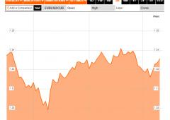 Euro su quota $1,33, dove porterà la rottura rialzista?
