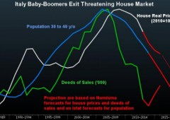 Immobiliare italiano rischia di collassare