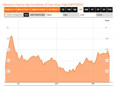 Borsa Milano chiude sopra la parità, spread a 241