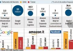 Fisco italiano a caccia dei giganti Internet