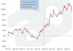 No tapering, no party: come investire ora