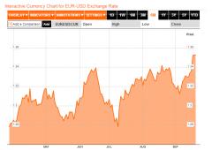 L'euro rimane forte, prossime resistenze