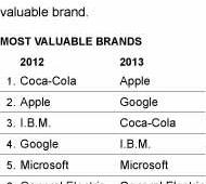 Apple scalza Coca Cola: è il marchio più prezioso