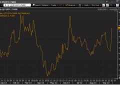 Borsa Milano -1,2%.  Fitch: a rischio rating Italia